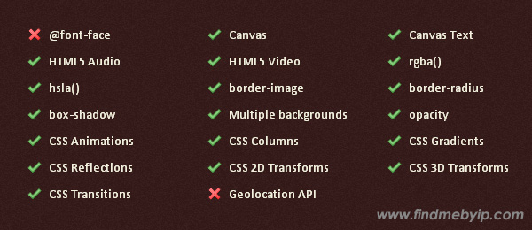 chrome-html5css3